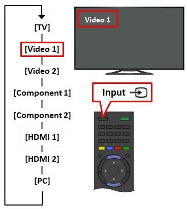 How to switch video inputs on a Sony TV | Sony IN