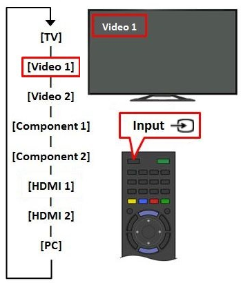 Switch Video Inputs on my TV | Sony USA