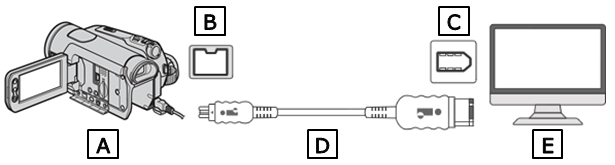 connection diagram between a camcorder and a computer