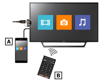 Image for USB connection between TV and Android smartphone
