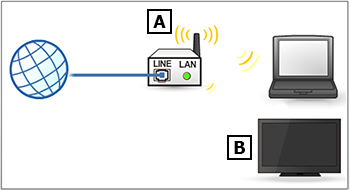 image of wireless connection