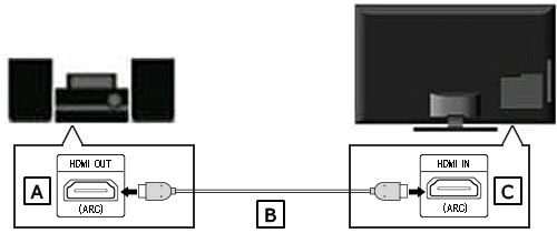 HDMI (ARC or eARC) connection