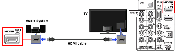 how to connect tv to speakers without receiver