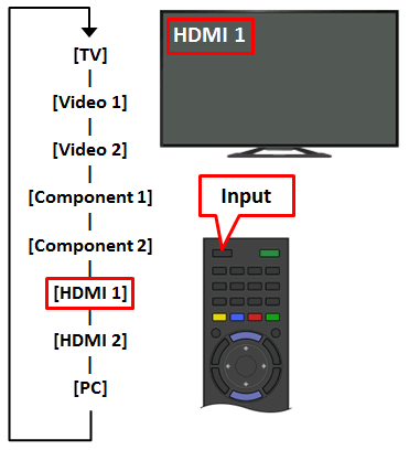 No picture from my video device when using an HDMI
