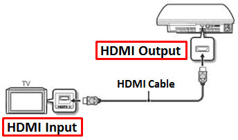 HDMI Device Connection