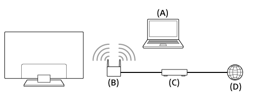 Android - Network connected devices (abcd)