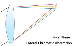 Lateral chromatic aberration.