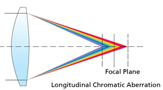 Longitudinal chromatic aberration.