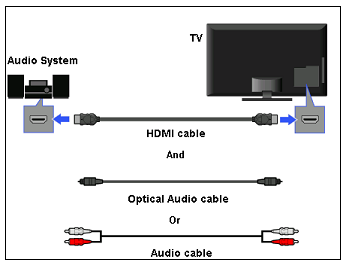 What is the Audio Return Channel (ARC) feature? | Sony UK