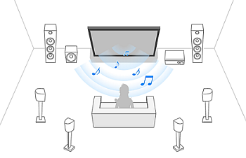 Example of your TV speakers used as a center speaker