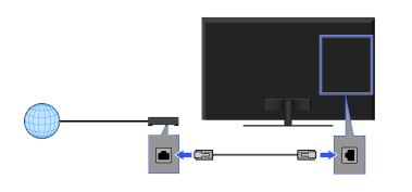 diagram of Internet going to the model/router with a cable connected from the modem/router to the TV