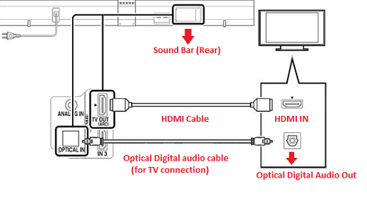 Verify Whether The Tv Has An Arc Label On One Of Its Hdmi Ports Sony Middle East