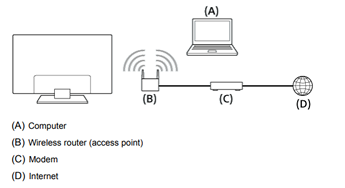 Diagram shows a TV wirelessly connected to a router and modem which is connected to the internet