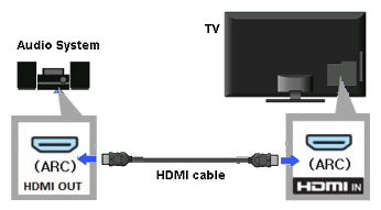 diagram of HDMI cable connected to the Audio system and TV HDMI ARC ports