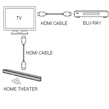 Incorrect Home Theater Setup