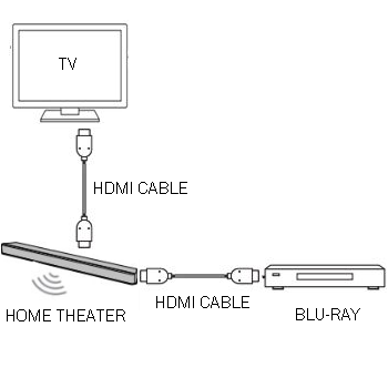 Correct Home Theater Setup