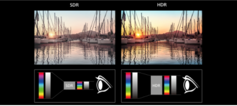 What are the compatible HDR (High Dynamic Range) formats on Sony's