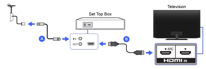 Connection Diagram of Set-top Box (HDMI)
