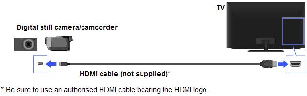 Connection Diagram of Camera / Camcorder (HDMI)