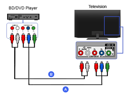 Connection Diagram of Blu-ray Disc / DVD Player (Component)