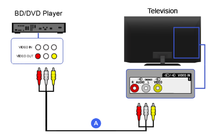 Connection Diagram of Blu-ray Disc / DVD Player (Composite)