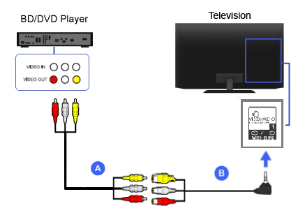 Connection Diagram of Blu-ray Disc / DVD Player (RCA conversion)