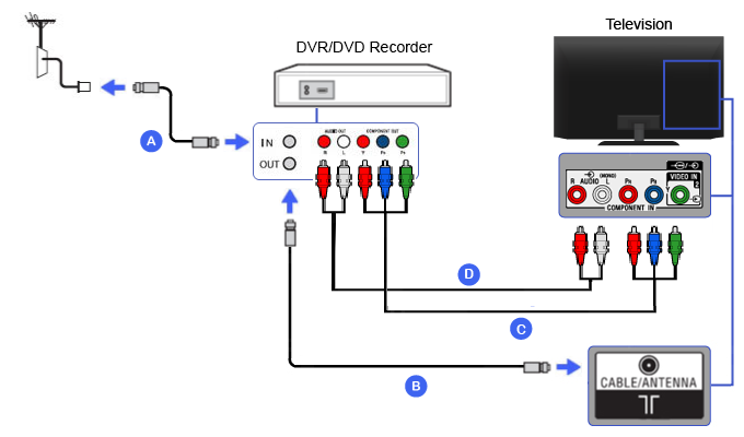 Connection Diagram of DVR / DVD Recorder (Component)