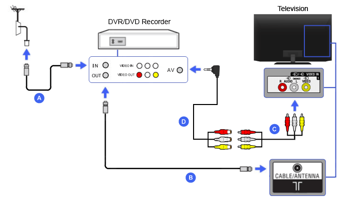 Connection Diagram of DVR / DVD Recorder (Composite with 4 pole mini-plug RCA conversion cable)