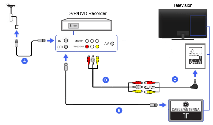 Connection Diagram of DVR / DVD Recorder (4 pole mini-plug RCA conversion cable)