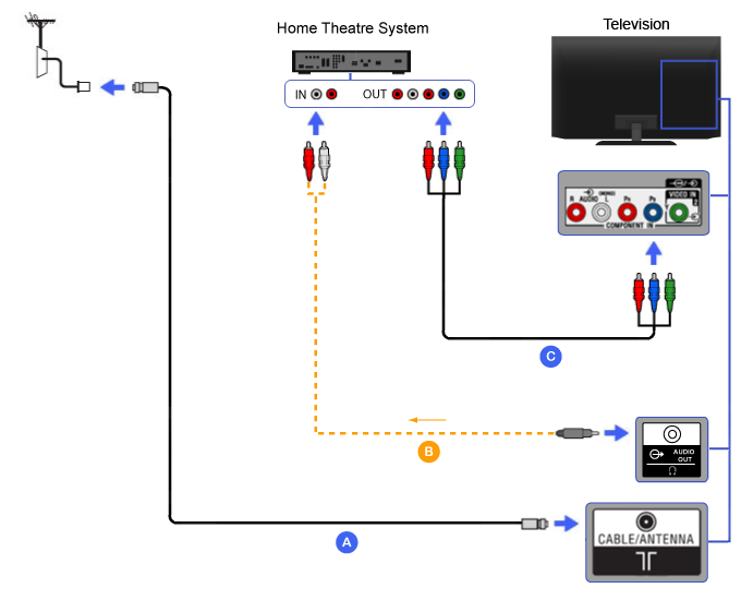 Connection Diagram of Home Theater (Component with Mini-plug audio to RCA cable)