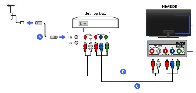 Connection Diagram of Set-top Box (Component)