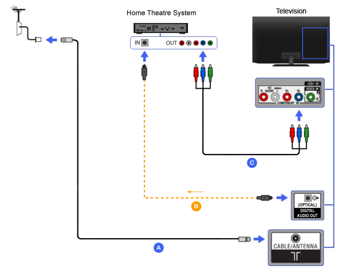 Connection Diagram of Home Theater (Component with Optical Audio cable
