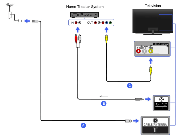 Connection Diagram of Home Theater (Composite with Mini-plug audio to RCA cable