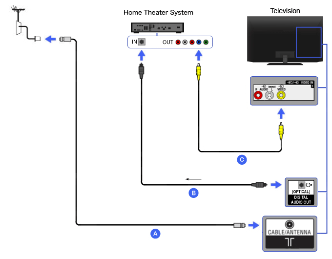 Connection Diagram of Home Theater (Composite with Optical Audio cable