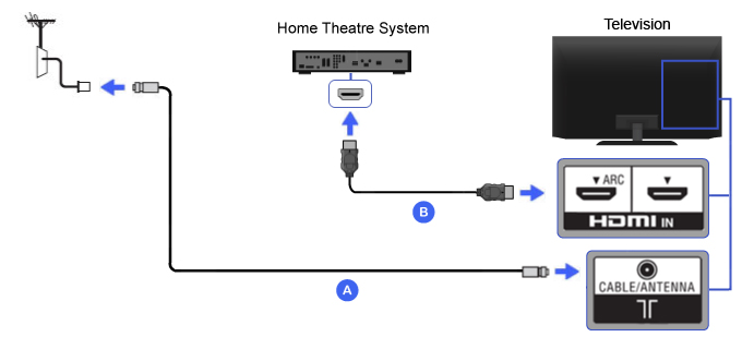Connection Diagram of Home Theater (HDMI)