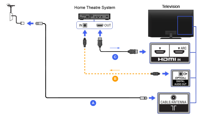 Connection Diagram of Home Theater (HDMI with Optical Audio cable)