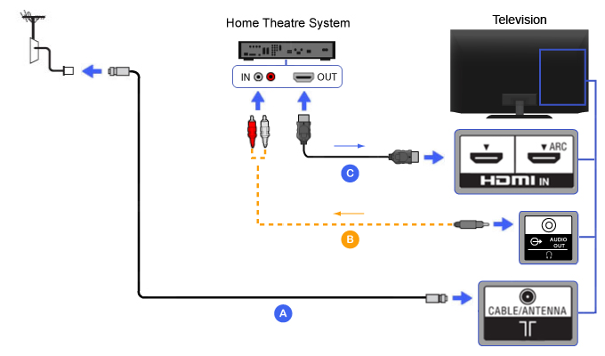 Connection Diagram of Home Theater (HDMI with Mini-plug audio to RCA cable
