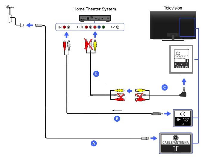 Connection Diagram of Home Theater (Mini-plug audio to RCA cable + 4 pole mini-plug RCA conversion cable
