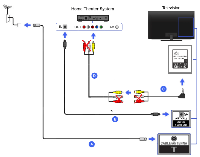 Connection Diagram of Home Theater (4 pole mini-plug RCA conversion cable + Optical Audio cable
