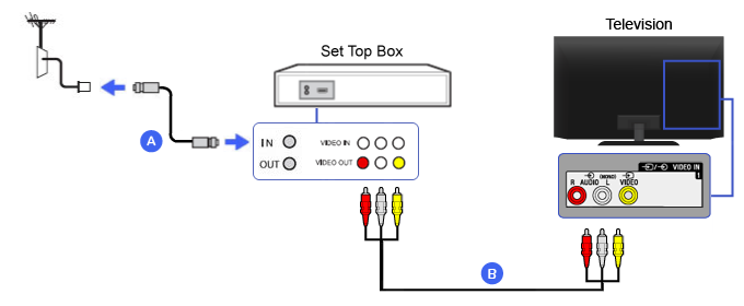 Connection Diagram of Set-top Box (Composite)
