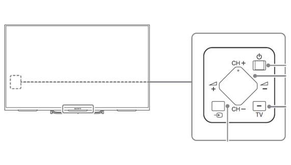 Power button location of BRAVIA TV models on 2014 through