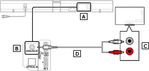 Connection Diagram of Sound Bar (Audio cord)