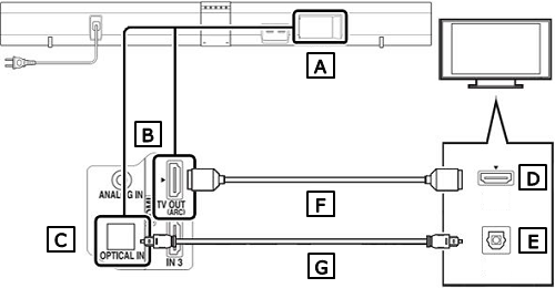 Connection Diagram of Sound Bar (HDMI without ARC)