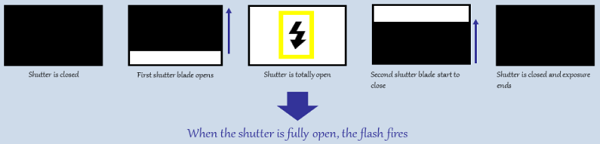 Shutter fully open