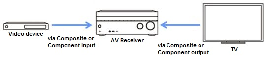 AV receiver connection