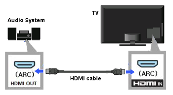 diagram of HDMI cable connected to the HDMI ARC ports on an audio system and TV