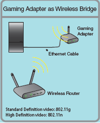 Gaming Adapter as Wireless Bridge
