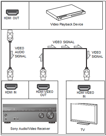 HDMI connection to AV receiver