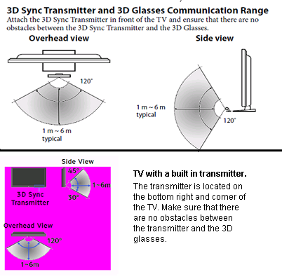 3D Sync Transmitter and 3D Glasses Communication Range