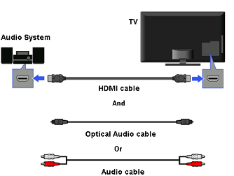 Connection when either the TV or audio system isn't ARC-compatible